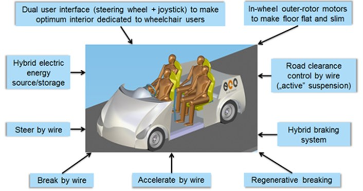 General characteristics of the presented car