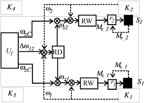 Block diagrams of regulating systems with velocity setting considered for applications in the designed ECO car with the infliction of a velocity difference. Marked: RW – velocity control regulator,  RD – velocity difference regulator, RS – average velocity regulator, S1, S2 – electric traction motors,  r1, r2 – regulators of traction motors, ωzA – the preset angular velocity of the replacement wheel at the point A of the front axle center, Δω1A, Δω2A – the preset difference of angular velocity between the replacement wheel and the first wheel, and the second wheel, ωz1, ωz2– preset angular velocity of motors, Δω12 – preset velocity difference