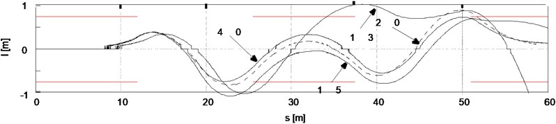 """The results of driving simulation in the """"moose test"""". Distance of the gravity center point of the car model from the road axis, for different preset values of the maximum speed of turning the steering wheel"""