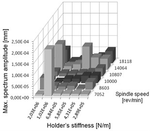 a) Summary of vibration displacements and b) maximum value of corresponding amplitude in spectrum for chosen simulated pairs of spindle speeds and stiffness settings