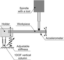 Variable stiffness holder: a) conceptual model, b) real original holder with mounted thin plate (workpiece) on which accelerometers are installed