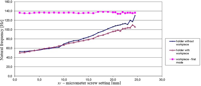 Natural frequencies of first normal mode of the steel workpiece fixed in holder, as well as – holder with and without workpiece, with respect to setting of the micrometer screw, xf= 1mm – minimum stiffness, xf=25mm – maximum stiffness