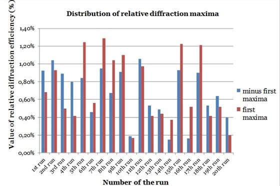 Distribution of relative diffraction maxima