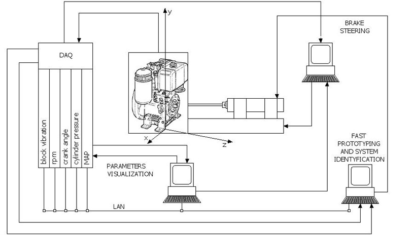 Schematic diagram of experimental setup