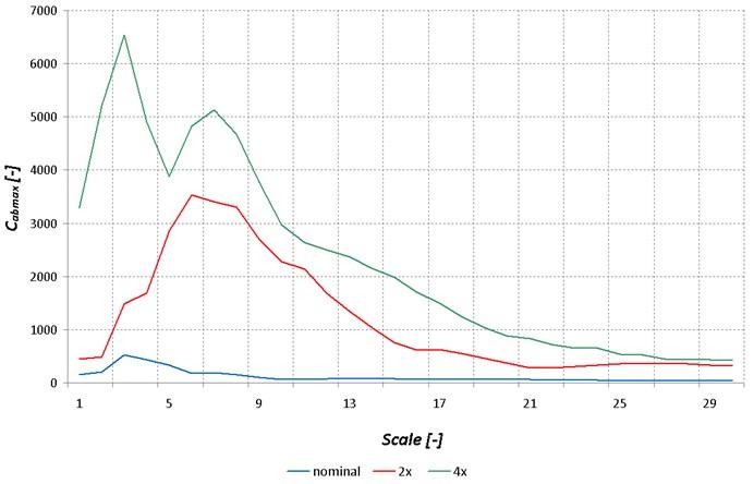 Derivative of wavelet coefficient distribution