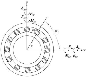 Ball element bearing kinematics and co-ordinate system [12, 14]