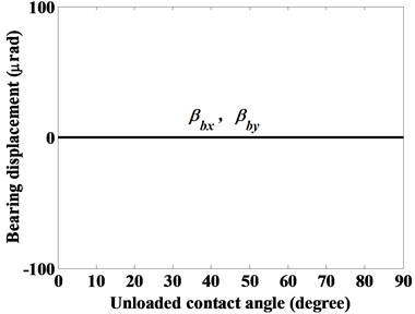 The displacements of ball bearing given a constant axial force Fbz= 3000N,  as denoted by case (i)