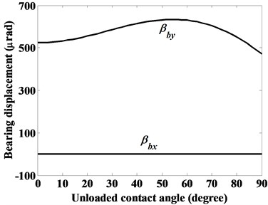 The displacements of ball bearing given constant radial force Fbx=1000 N, axial force  Fbz=3000 N and moment Mby=5000 Nmm, as denoted by case (ii)