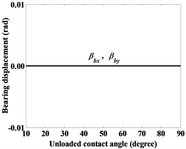 The displacements of roller bearing given a constant axial force Fbz= 10000 N,  as denoted by case (iv)