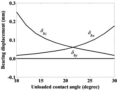 The displacements of roller bearing given constant radial force Fbx=3000 N, axial force Fbz=10000 N, and moment Mby=10000 Nmm, as denoted by case (v)