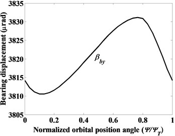 The variation of rotational displacements of cylindrical roller bearing (α0= 0°) given constant radial force Fbx=5000 N, moment Mbx=5000 Nmm, and Mby=10000 Nmm, as denoted by case (vi)