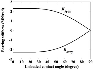 Dominant stiffness coefficients of ball bearing given a constant axial force Fbz=3000 N,  as denoted by case (i)