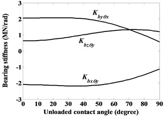 Dominant stiffness coefficients of ball bearing given constant radial force Fbx=1000 N,  axial force Fbz=3000 N and moment Mby=5000 Nmm, as denoted by case (ii)