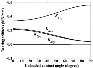 Dominant stiffness coefficients of ball bearing given constant axial force Fbz=5000 N,  moments Mbx=3000 Nmm and Mby=10000 Nmm, as denoted by case (iii)