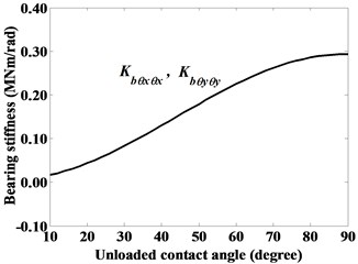 Dominant stiffness coefficients of roller bearing given constant axial force Fbz=10000 N,  as denoted by case (iv)