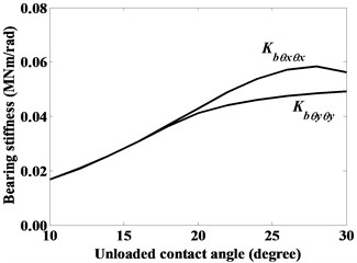 Dominant stiffness coefficients of roller bearing given constant radial force Fbx=3000 N,  axial force Fbz=10000 N and moment Mby=10000 Nmm, as denoted by case (v)
