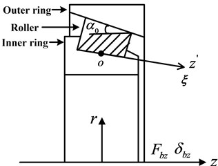 Roller element bearing kinematics and co-ordinate system