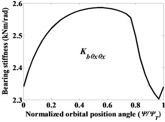 The variation of stiffness coefficients of cylindrical roller bearing (α0= 0°) given constant radial force Fbx=5000 N, moments Mbx=5000 Nmm and Mby= 10000 Nmm, as denoted by case (vi)