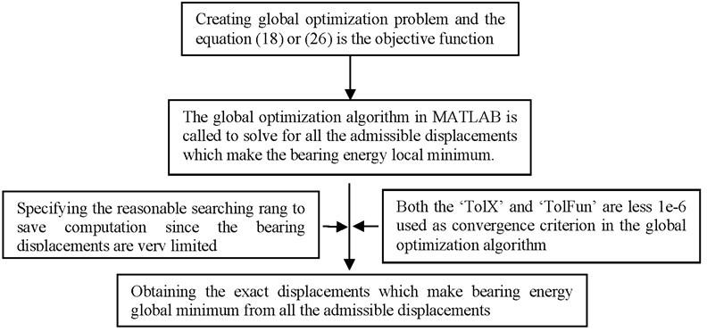 The computational flowchart of the energy method