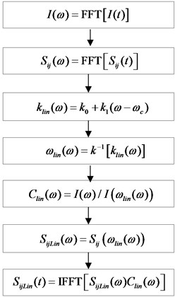 The process of damage scattering signal dispersion compensation