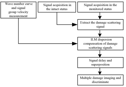 The process of multiple damages detection