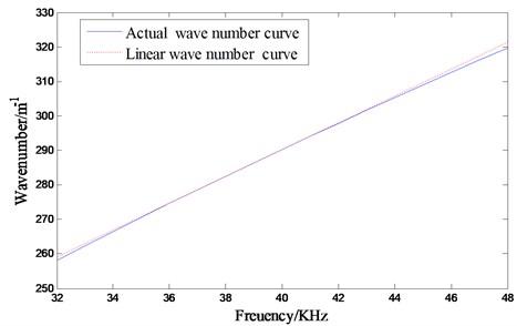 Wavenumber curve