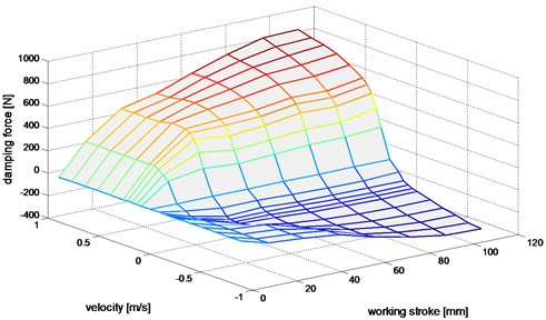 The surface damping force values