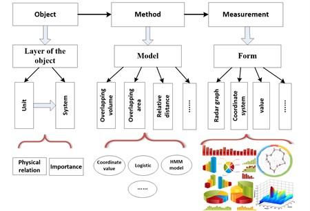 Flowchart of health evaluation