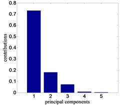a) Contributions of principal components, b) distribution of feature points