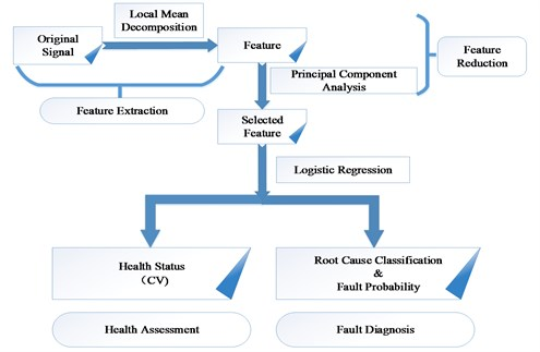 Process of the methodology