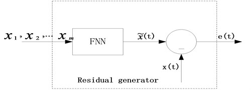 The residual generator based on FNN