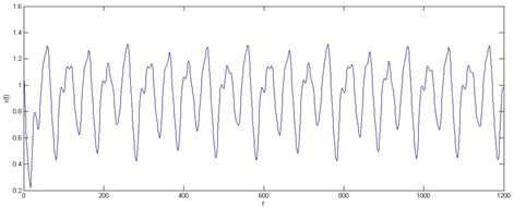Time series data in the X axis