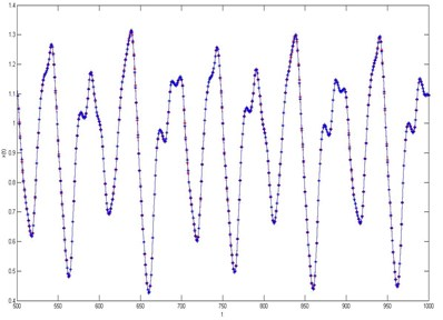 a) The results of single step prediction of timing data based on fuzzy neural network, b) The absolute prediction error