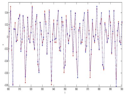 a) The results of single step prediction of rolling bearing based on chaos fuzzy neural network, b) The absolute prediction error of rolling bearing the 100 (800-900) test data