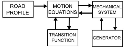 Structure of the simulation model