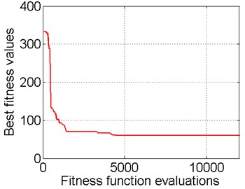 Mean and best fitness function values vs. the number of function evaluations