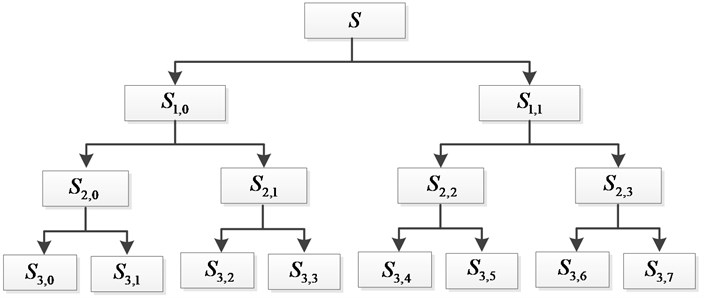Wavelet package decomposition diagram