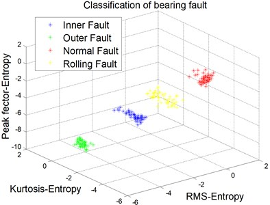Classification result of bearing fault
