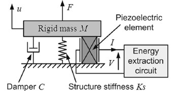 Electromechanical model of the piezoelectric energy harvesting system
