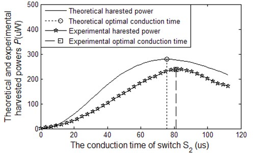 The harvested power of SCEVI technique as a function of the switch S2 on-time