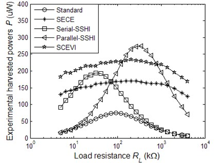 The experimental harvested powers as a function of the load resistance  when the generator is driven with constant displacement amplitude