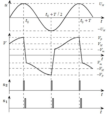 Theoretical waveforms of the SCEVI circuit
