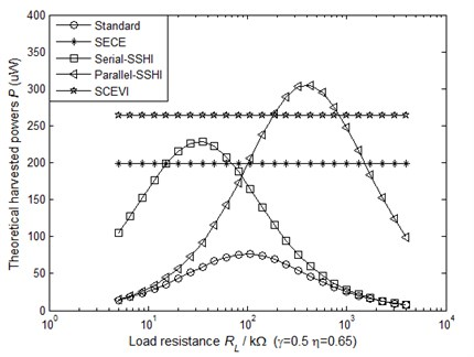 The theoretical harvested powers as a function of the load resistance (driven with constant displacement amplitude)