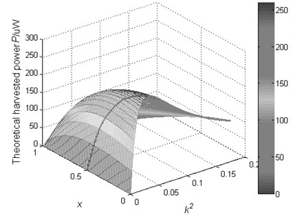 The theoretical harvested power of SCEVI technique as a function of x and k2  (constant force amplitude)