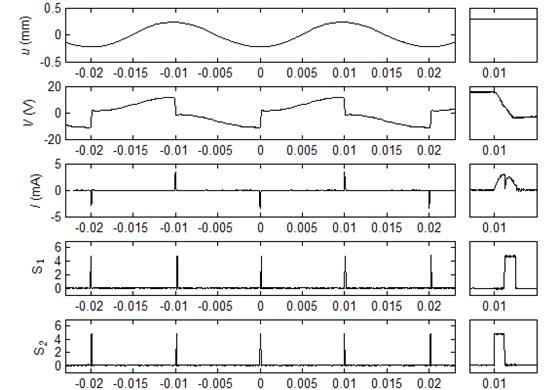 Experimental waveforms of the SCEVI technique