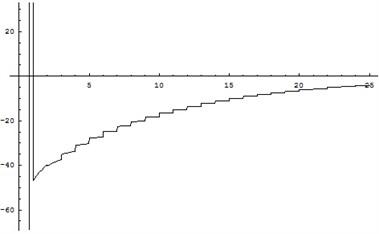 c(N) against N for Weibull distribution
