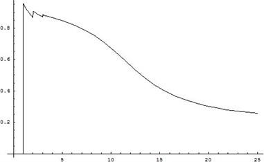 A(N) against N for Weibull distribution