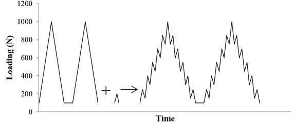 Schematic illustration of the vibration loading spectrum