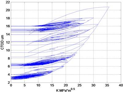 CTOD variation under variable amplitude loading