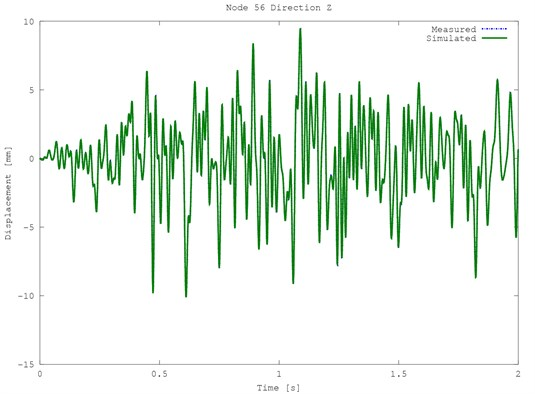 Exemplary time displacements of the structure for node 56,  green line – simulated plot, blue dotted line – measured plot